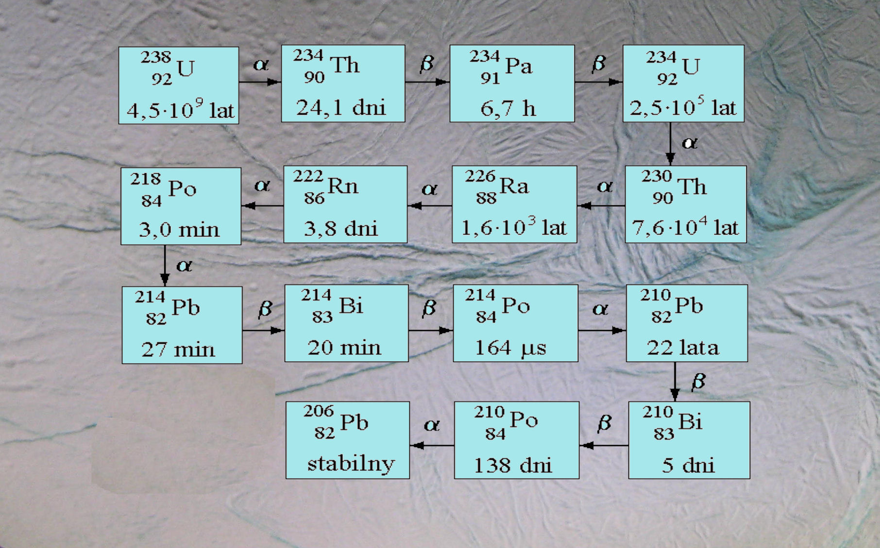 Uran 235 datowany skamielinami